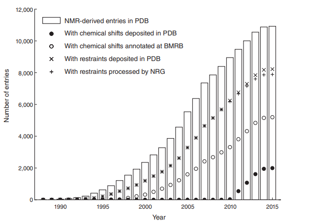 Growth in the number of NMR entries in the PDB archive