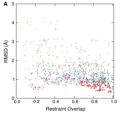 6 Correlation between entry pairwise RMSD and NOE restraint overlap.