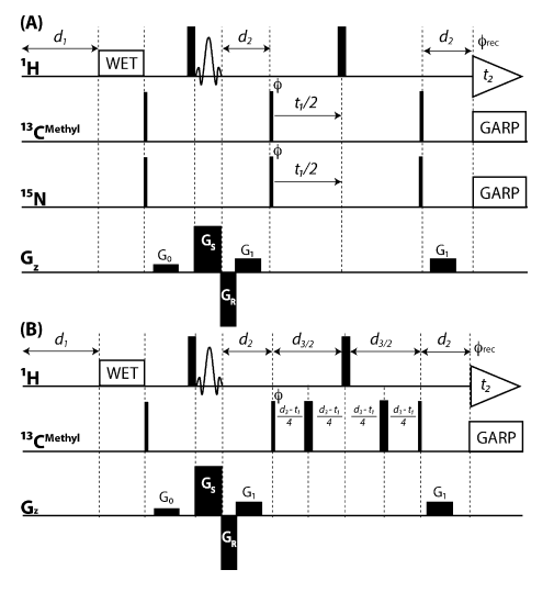 SS HMQC RF-pulse schemes implemented for n=4 slices