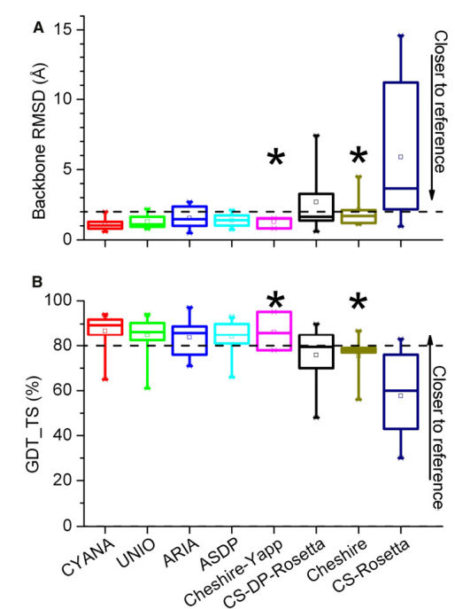 Structural Similarity between Reference and CASDNMR2010 Structures
