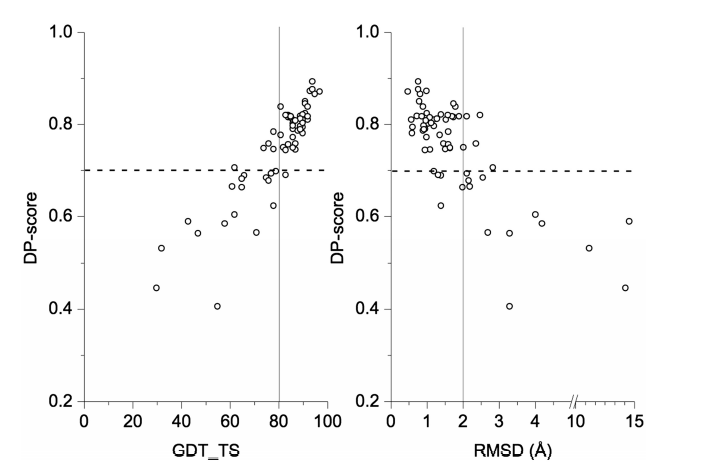 Correlation between accuracy measures (backbone RMSD to the reference structure and GDT_TS score) and the DP-score.