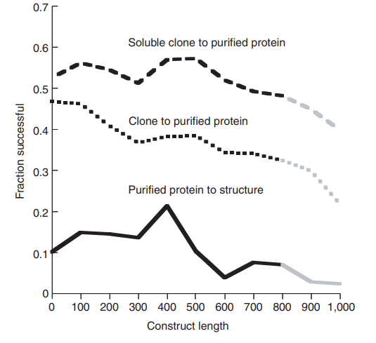 Solubility as a function of construct length. Fraction of successful purifications and structure determinations as a function of protein length (data from New York Structural GenomiX Research Center).