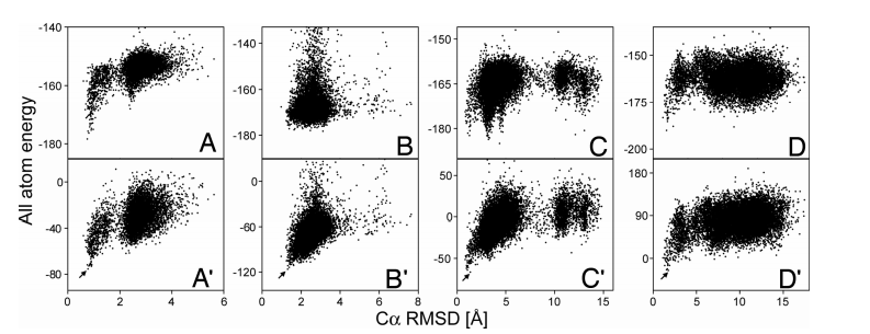 Plots of ROSETTA all atom energy versus C rmsd relative to the experimental structures for four representative test proteins.