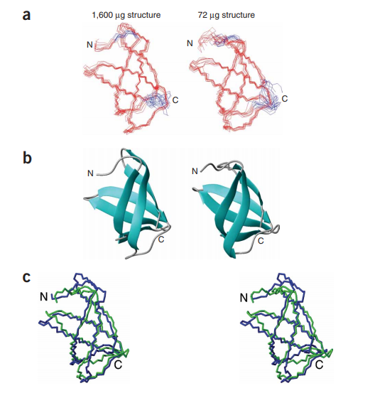 Assessment of structural accuracy. (a,b) Backbone superimposition (ordered residues in red; a) and ribbon diagrams of the solution structures of Q8PX65 solved using conventional (left) and microcoil-probe (right) data (b). (c) Stereo view of the superimposition of the lowest energy conventional (blue) and microprobe (green) solution structures of Q8PX65.