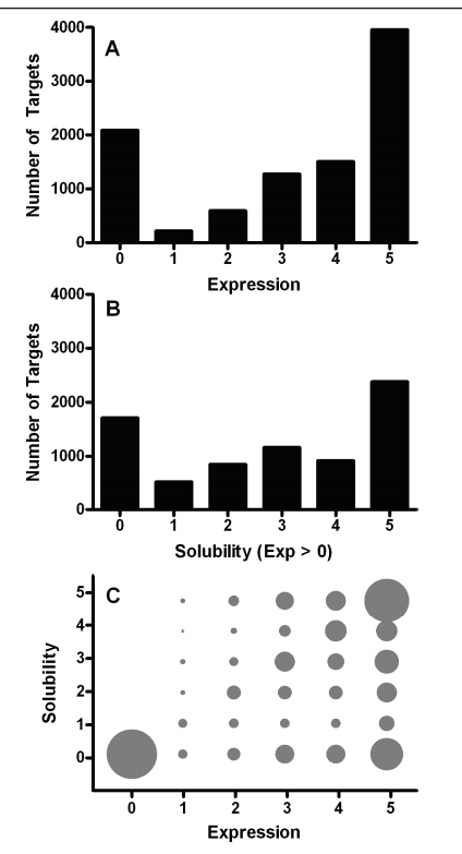 Distribution of proteins by expression level and solubility score